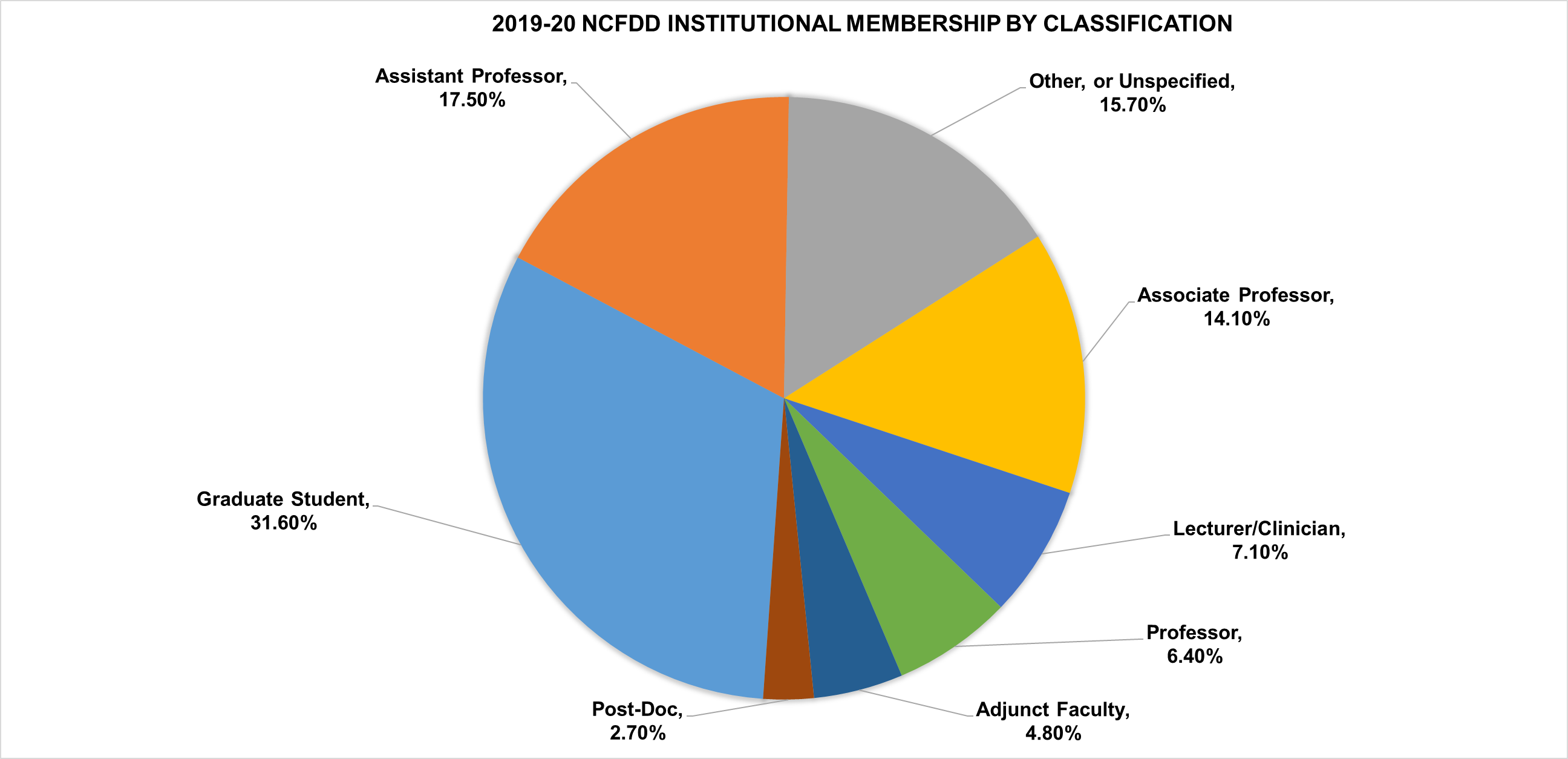2019-20 NCFDD Institutional Membership by Classification