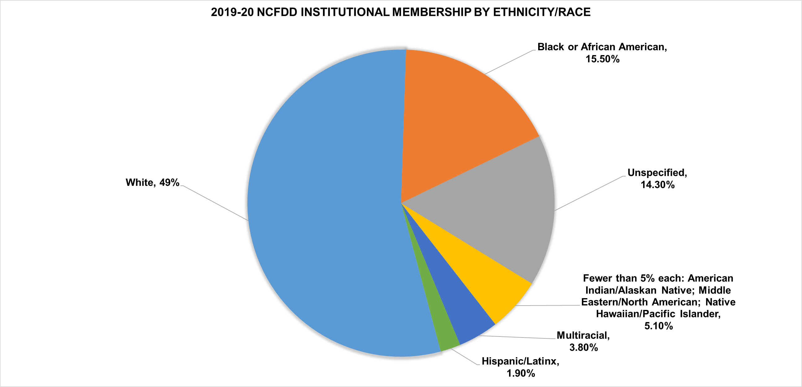 2019-20 NCFDD Institutional Membership by Ethnicity/Race