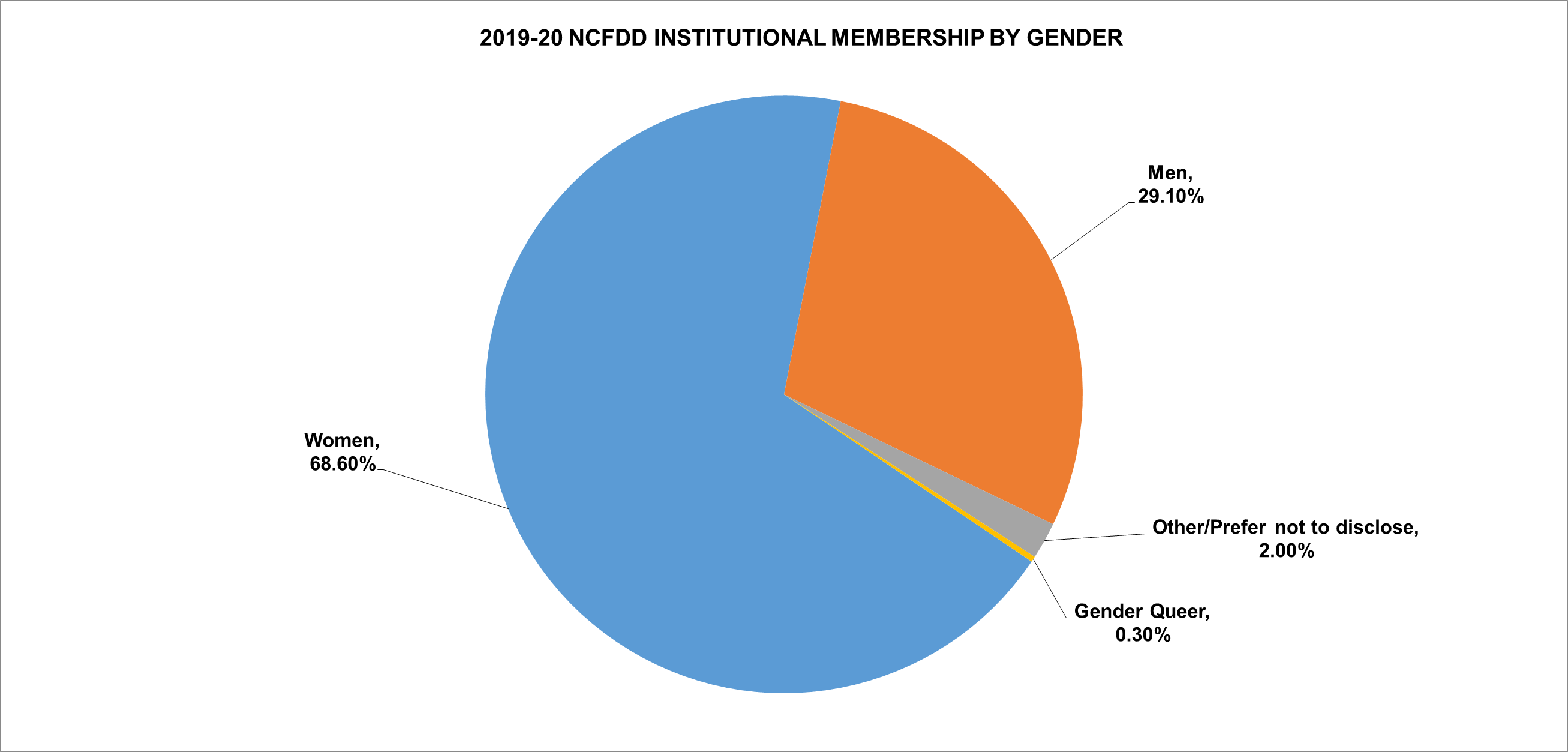 2019-20 NCFDD Institutional Membership by Gender