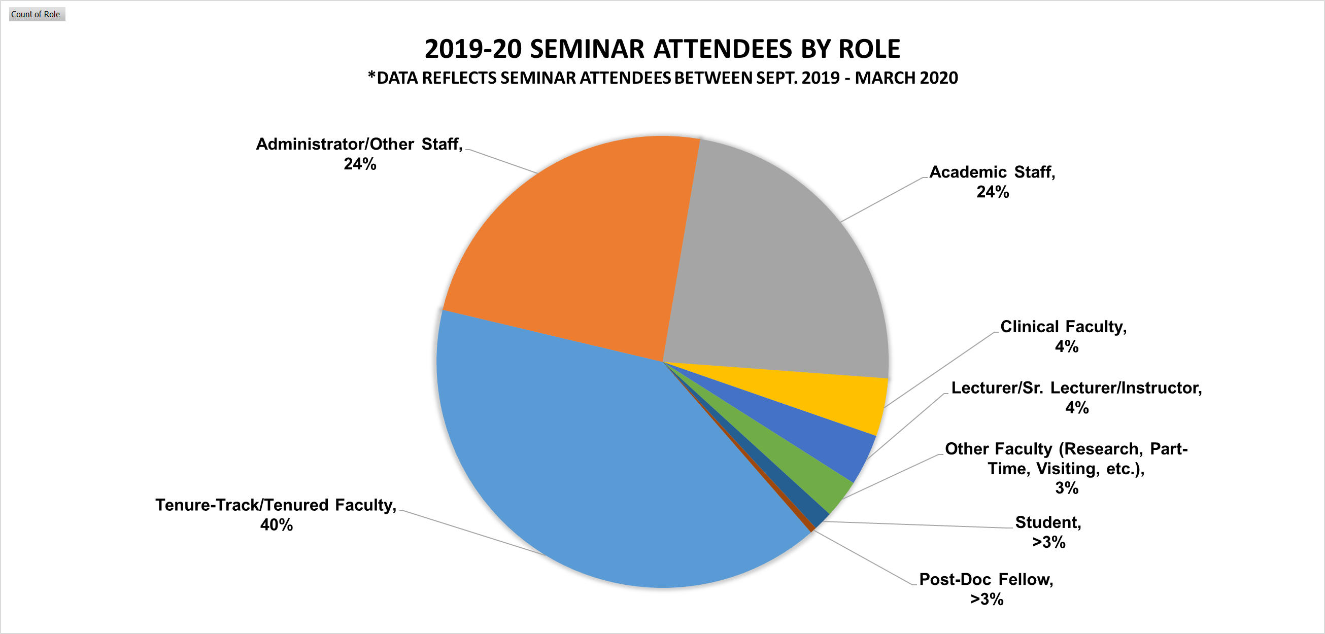 2019-2020 Professional Development Seminar Attendees by Role